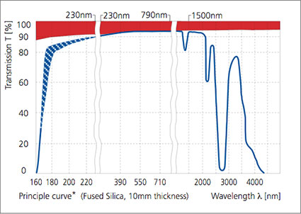 Transmittance of UV-grade fused silica