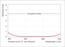 Uncoated window compared to ARC anti-reflection coating over wavelength